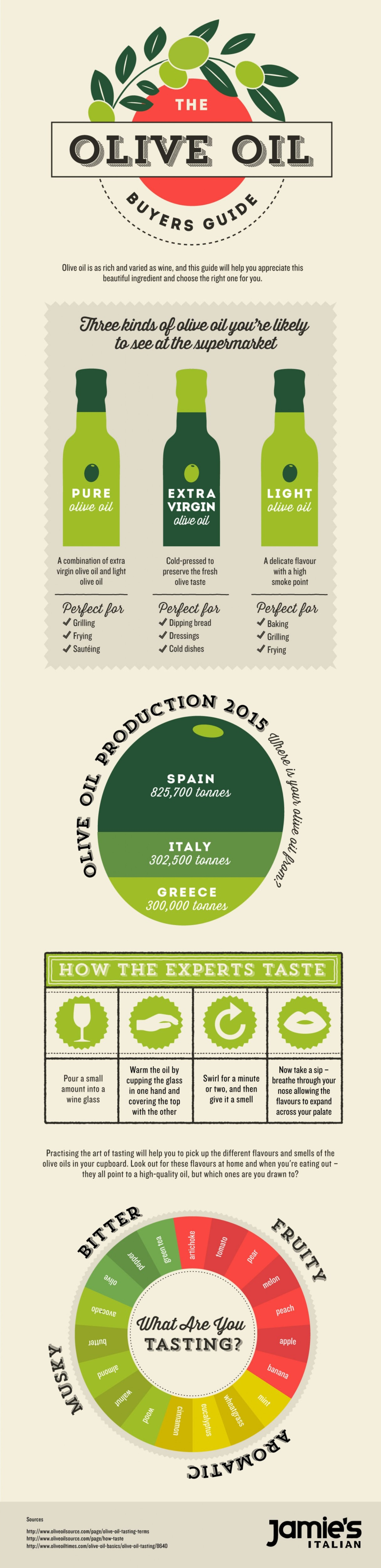 jamies-italian-olive-oil-buyers-guide_57320f2dda035_w1500