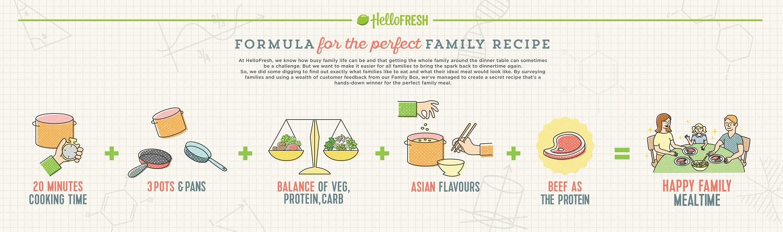hello-fresh-infographic